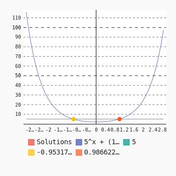 la solución gráfica de la desigualdad exponencial