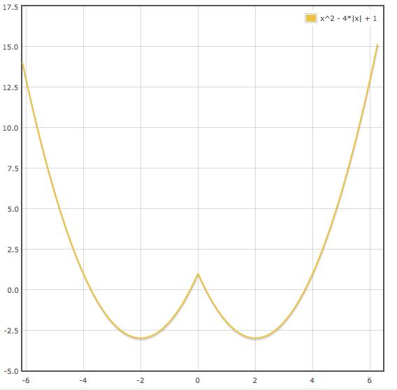 gráfico con módulo