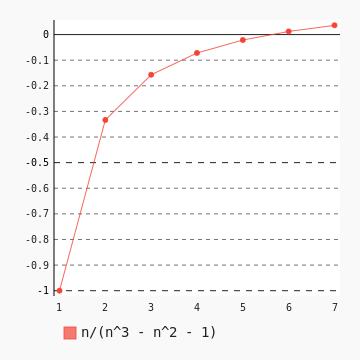 Velocidad de la convergencia de la serie